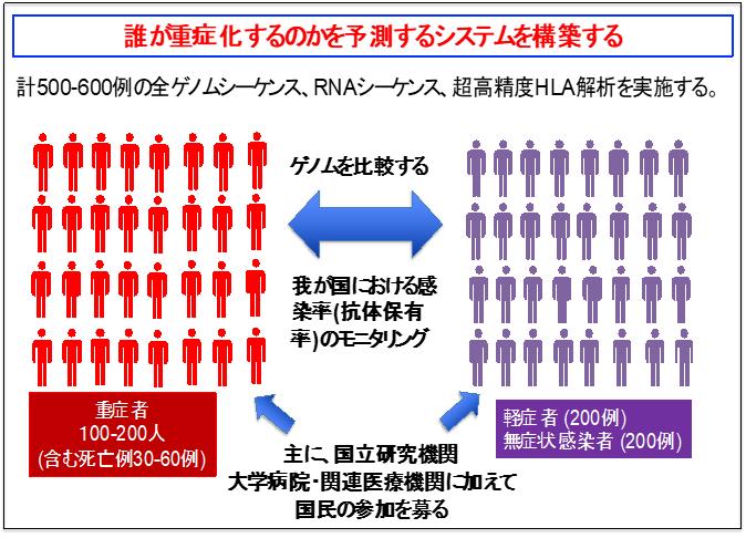 コロナ ウィルス 血液 型